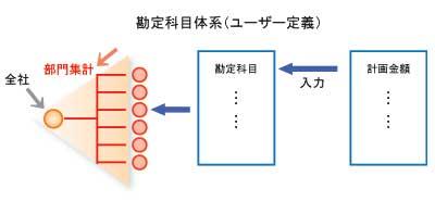 bzplan_chart05_cmp