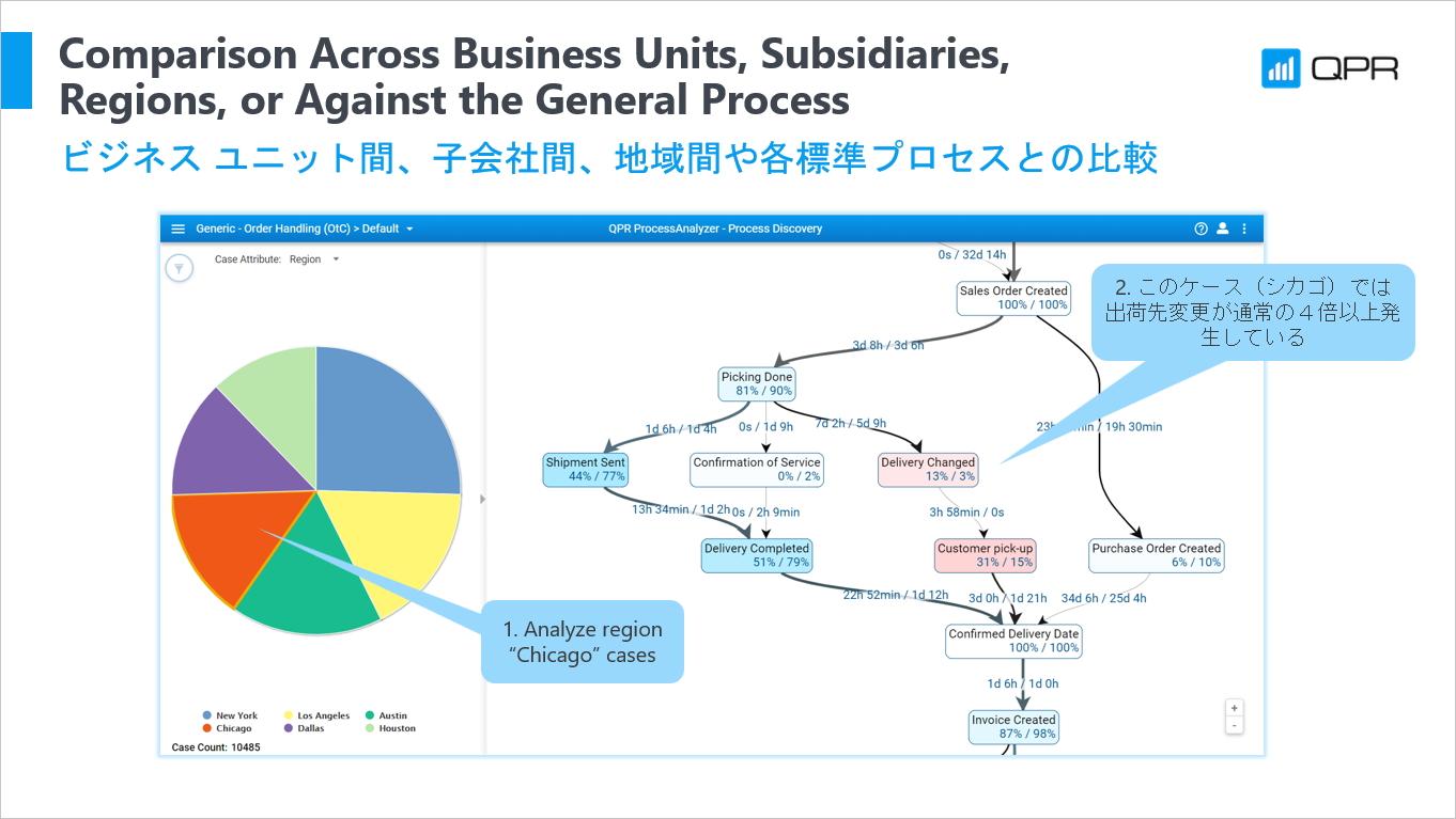 ビジネス ユニット間、子会社間、地域間や各標準プロセスとの比較