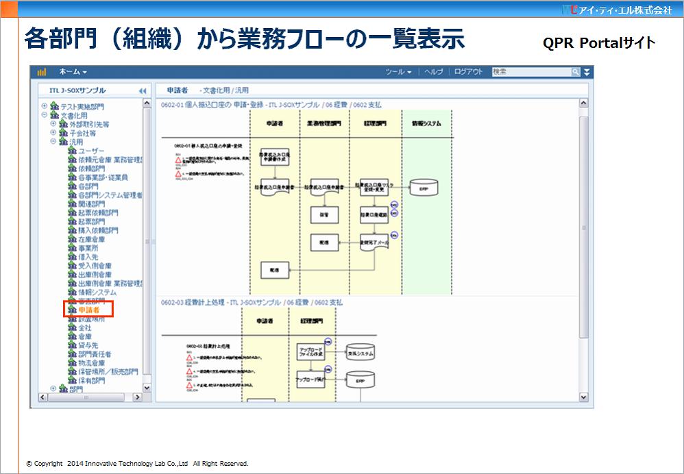 業務フロー一覧(QPR Portalサイト)